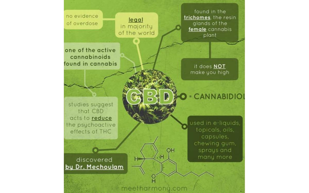Что мы знаем о методах применения различных продуктов с CBD?